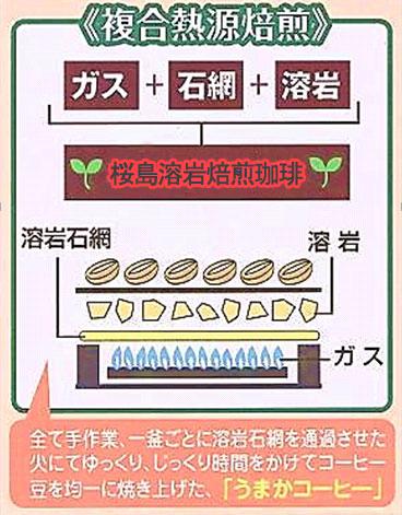 桜島溶岩焙煎珈琲のしくみ